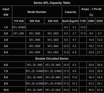 SFL capacity Table